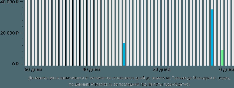 Динамика цен в зависимости от количества оставшихся дней до вылета из Пальма-де-Майорки в Цюрих