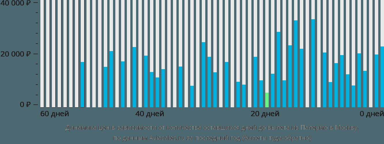 Динамика цен в зависимости от количества оставшихся дней до вылета из Палермо в Москву