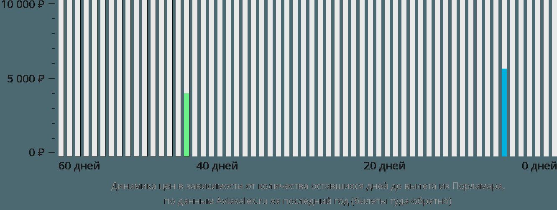 Динамика цен в зависимости от количества оставшихся дней до вылета из Порламара