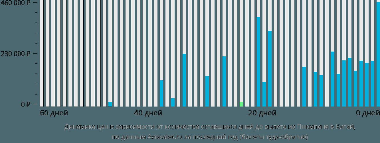 Динамика цен в зависимости от количества оставшихся дней до вылета из Пномпеня в Китай