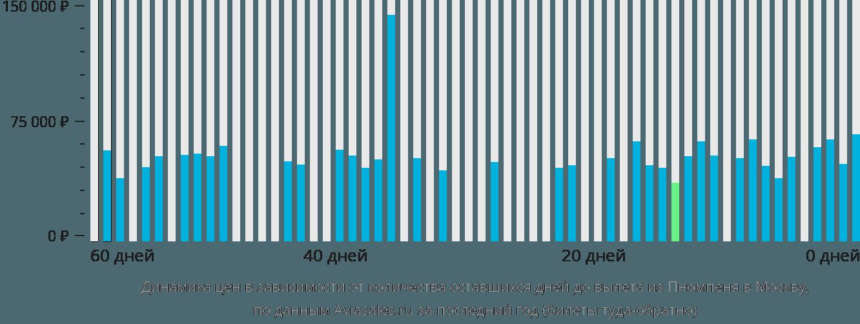 Динамика цен в зависимости от количества оставшихся дней до вылета из Пномпеня в Москву