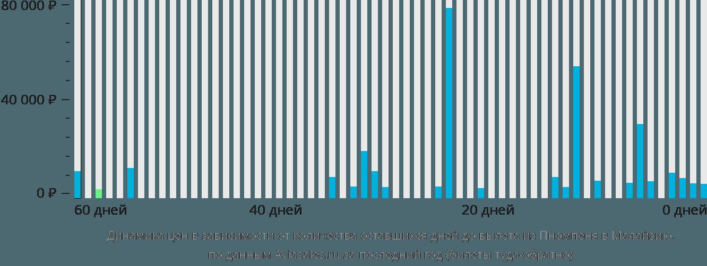 Динамика цен в зависимости от количества оставшихся дней до вылета из Пномпеня в Малайзию