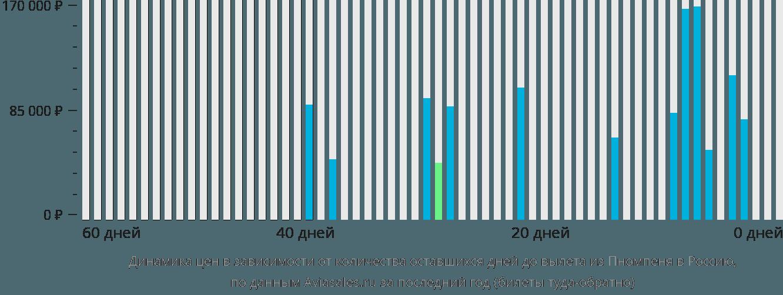 Динамика цен в зависимости от количества оставшихся дней до вылета из Пномпеня в Россию