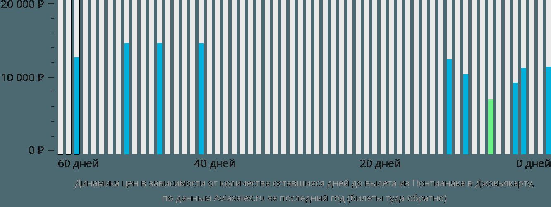 Динамика цен в зависимости от количества оставшихся дней до вылета из Понтианака в Джокьякарту