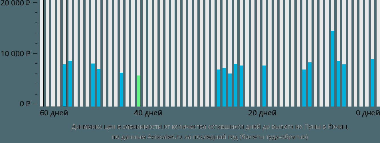 Динамика цен в зависимости от количества оставшихся дней до вылета из Пуны в Кочин
