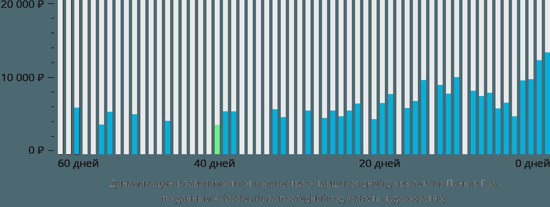 Динамика цен в зависимости от количества оставшихся дней до вылета из Пуны в Гоа