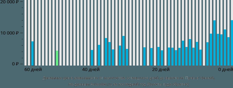 Динамика цен в зависимости от количества оставшихся дней до вылета из Пуны в Ченнай