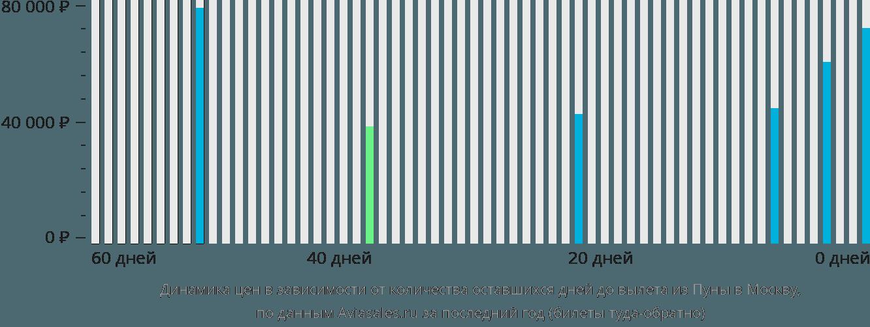 Динамика цен в зависимости от количества оставшихся дней до вылета из Пуны в Москву