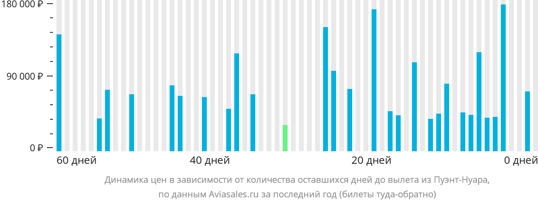 Динамика цен в зависимости от количества оставшихся дней до вылета из Пуэнт-Нуара
