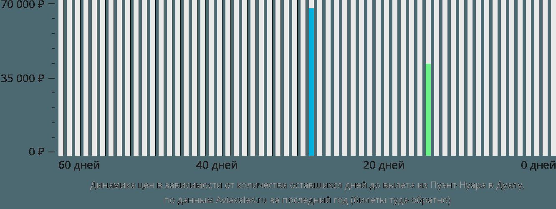 Динамика цен в зависимости от количества оставшихся дней до вылета из Пуэнт-Нуара в Дуалу