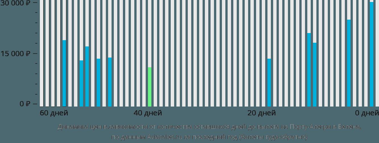 Динамика цен в зависимости от количества оставшихся дней до вылета из Порту-Алегри в Белена