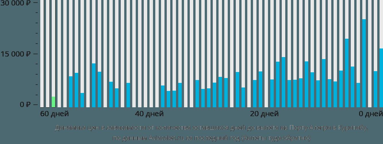 Динамика цен в зависимости от количества оставшихся дней до вылета из Порту-Алегри в Куритибу