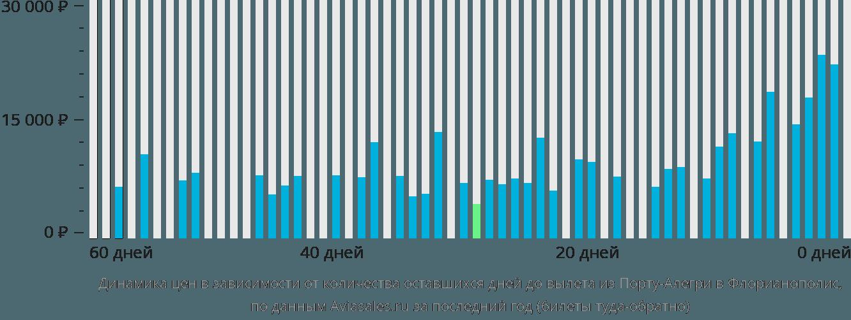 Динамика цен в зависимости от количества оставшихся дней до вылета из Порту-Алегри в Флорианополис