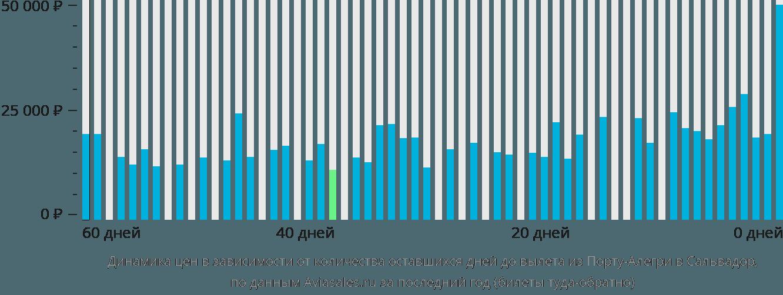 Динамика цен в зависимости от количества оставшихся дней до вылета из Порту-Алегри в Сальвадор