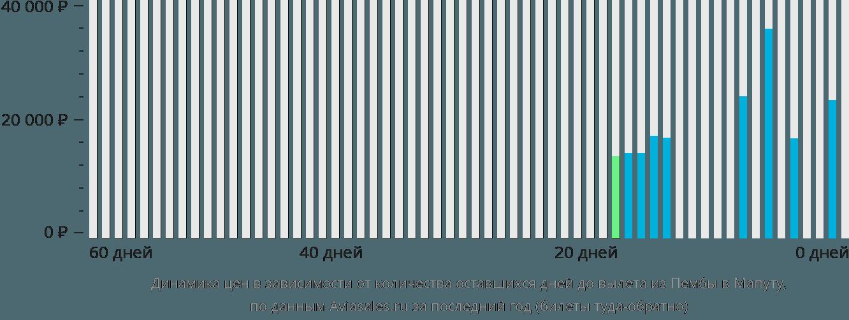 Динамика цен в зависимости от количества оставшихся дней до вылета из Пембы в Мапуту