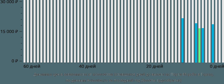 Динамика цен в зависимости от количества оставшихся дней до вылета из Порта-Морсби в Гороку