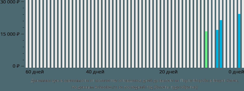 Динамика цен в зависимости от количества оставшихся дней до вылета из Порта-Морсби в Маунт-Хаген