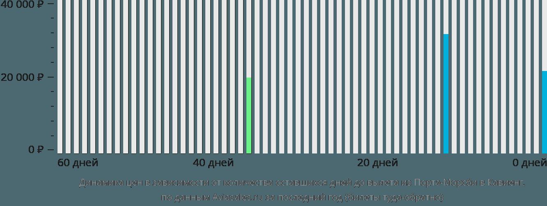 Динамика цен в зависимости от количества оставшихся дней до вылета из Порта-Морсби в Кавиенг