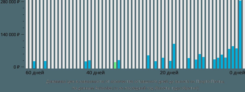 Динамика цен в зависимости от количества оставшихся дней до вылета из Пуэрто-Платы