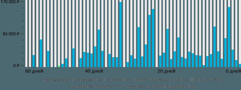 Динамика цен в зависимости от количества оставшихся дней до вылета из Порт-оф-Спейна