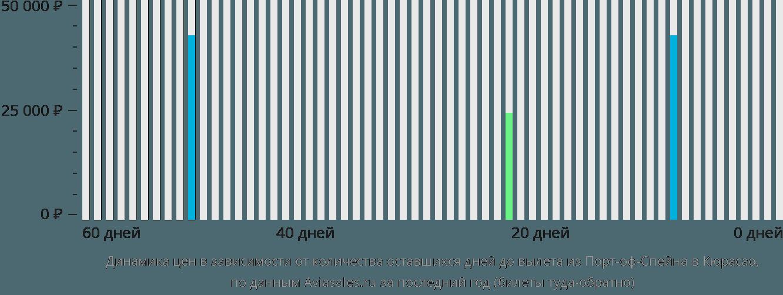 Динамика цен в зависимости от количества оставшихся дней до вылета из Порт-оф-Спейна в Кюрасао