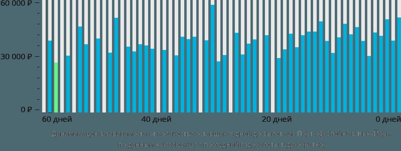 Динамика цен в зависимости от количества оставшихся дней до вылета из Порт-оф-Спейна в Нью-Йорк