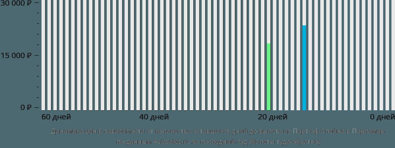 Динамика цен в зависимости от количества оставшихся дней до вылета из Порт-оф-Спейна в Порламар