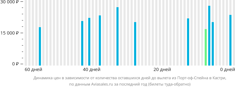 Динамика цен в зависимости от количества оставшихся дней до вылета из Порт-оф-Спейна в Кастри