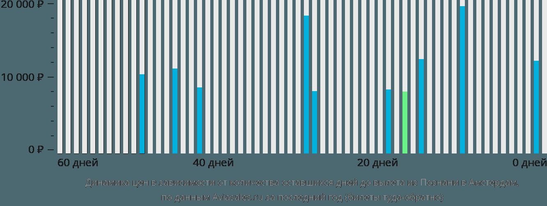 Динамика цен в зависимости от количества оставшихся дней до вылета из Познани в Амстердам