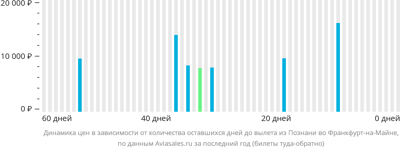 Динамика цен в зависимости от количества оставшихся дней до вылета из Познани во Франкфурт-на-Майне