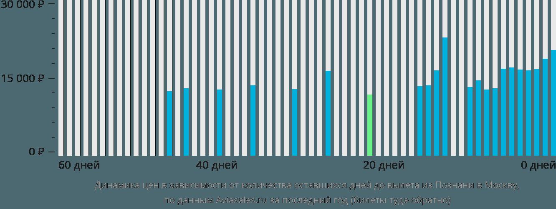 Динамика цен в зависимости от количества оставшихся дней до вылета из Познани в Москву