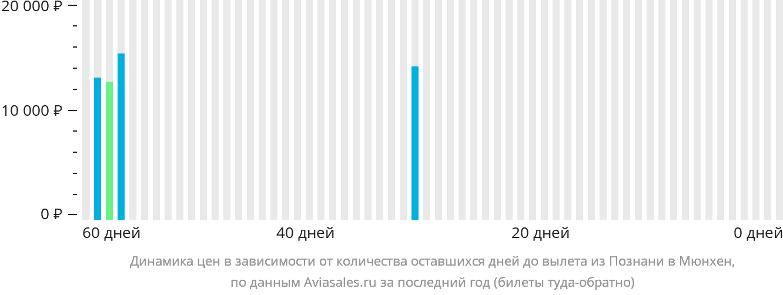 Динамика цен в зависимости от количества оставшихся дней до вылета из Познани в Мюнхен