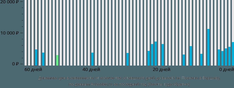 Динамика цен в зависимости от количества оставшихся дней до вылета из Познани в Варшаву