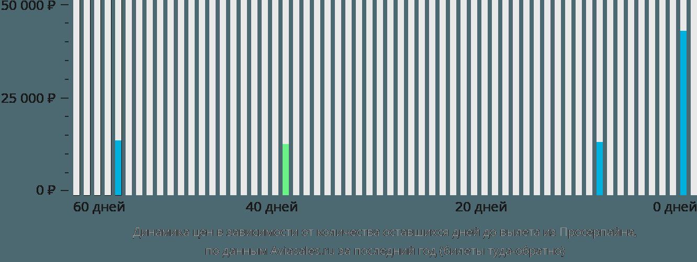 Динамика цен в зависимости от количества оставшихся дней до вылета из Просерпайна