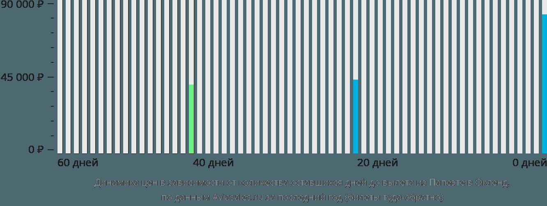 Динамика цен в зависимости от количества оставшихся дней до вылета из Папеэте в Окленд