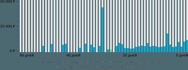 Динамика цен в зависимости от количества оставшихся дней до вылета из Фукуока