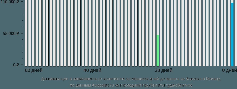 Динамика цен в зависимости от количества оставшихся дней до вылета из Фукуока в Москву