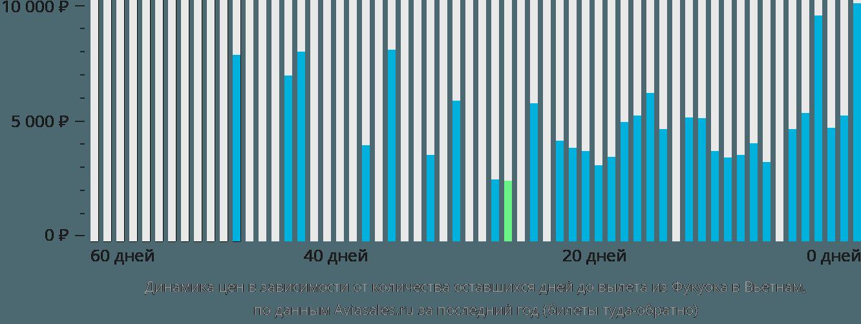 Динамика цен в зависимости от количества оставшихся дней до вылета из Фукуока в Вьетнам