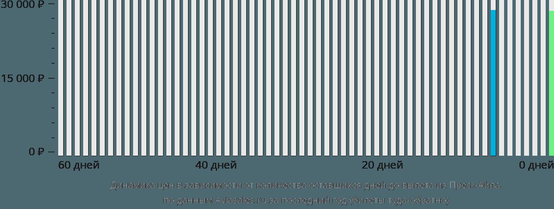 Динамика цен в зависимости от количества оставшихся дней до вылета из Преск-Айла