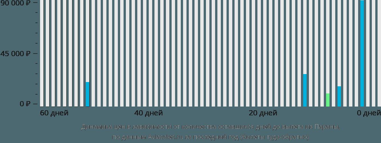 Динамика цен в зависимости от количества оставшихся дней до вылета из Параны