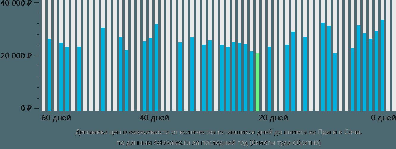 Динамика цен в зависимости от количества оставшихся дней до вылета из Праги в Сочи