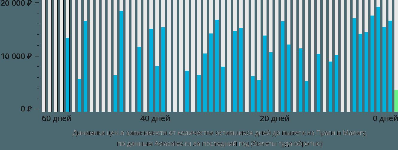 Динамика цен в зависимости от количества оставшихся дней до вылета из Праги в Малагу