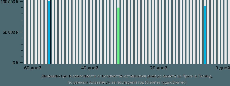 Динамика цен в зависимости от количества оставшихся дней до вылета из Праги в Окленд