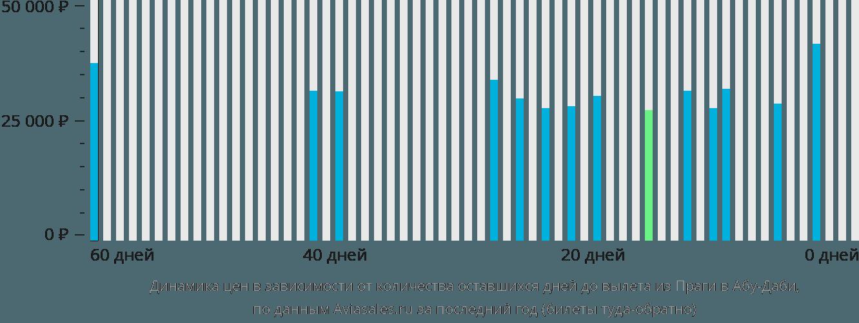 Динамика цен в зависимости от количества оставшихся дней до вылета из Праги в Абу-Даби