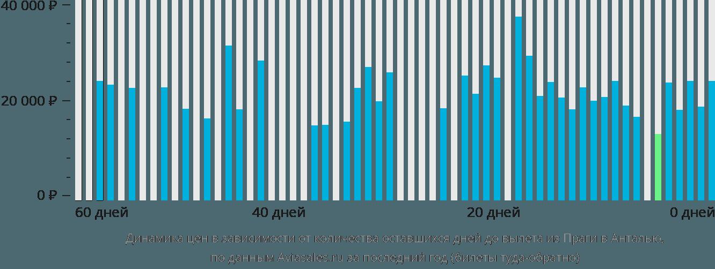 Динамика цен в зависимости от количества оставшихся дней до вылета из Праги в Анталью