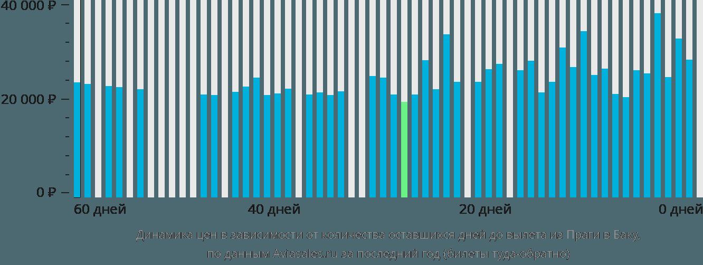 Динамика цен в зависимости от количества оставшихся дней до вылета из Праги в Баку