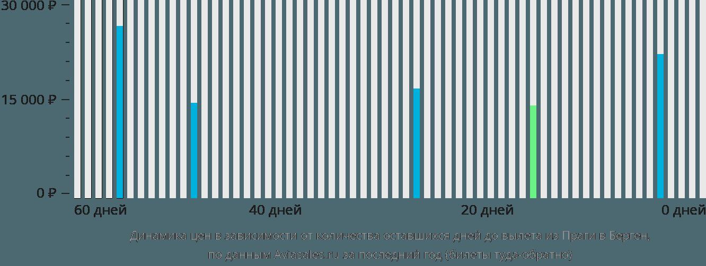 Динамика цен в зависимости от количества оставшихся дней до вылета из Праги в Берген