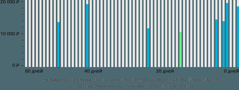 Динамика цен в зависимости от количества оставшихся дней до вылета из Праги в Бильбао
