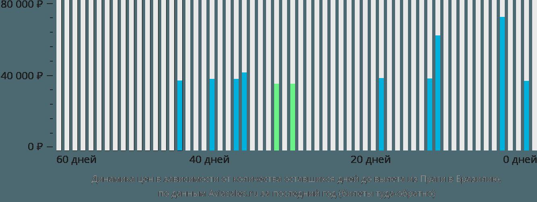Динамика цен в зависимости от количества оставшихся дней до вылета из Праги в Бразилию
