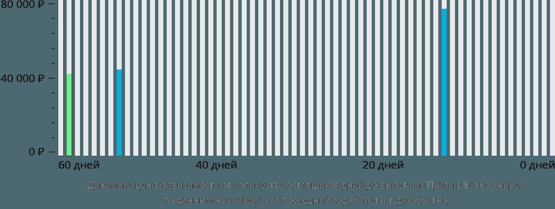 Динамика цен в зависимости от количества оставшихся дней до вылета из Праги в Буэнос-Айрес